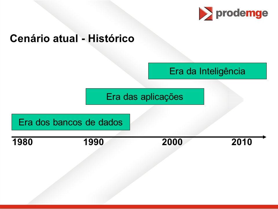 Cenário atual - Histórico Era da Inteligência Era das aplicações Era dos bancos de dados 1980199020002010