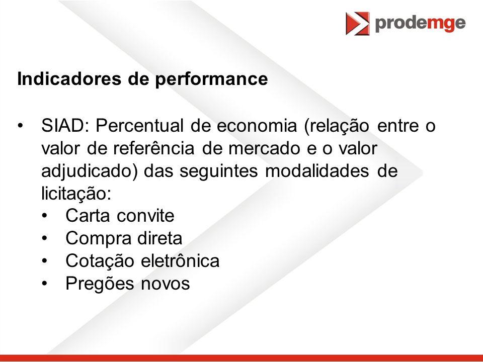 Indicadores de performance SIAD: Percentual de economia (relação entre o valor de referência de mercado e o valor adjudicado) das seguintes modalidade