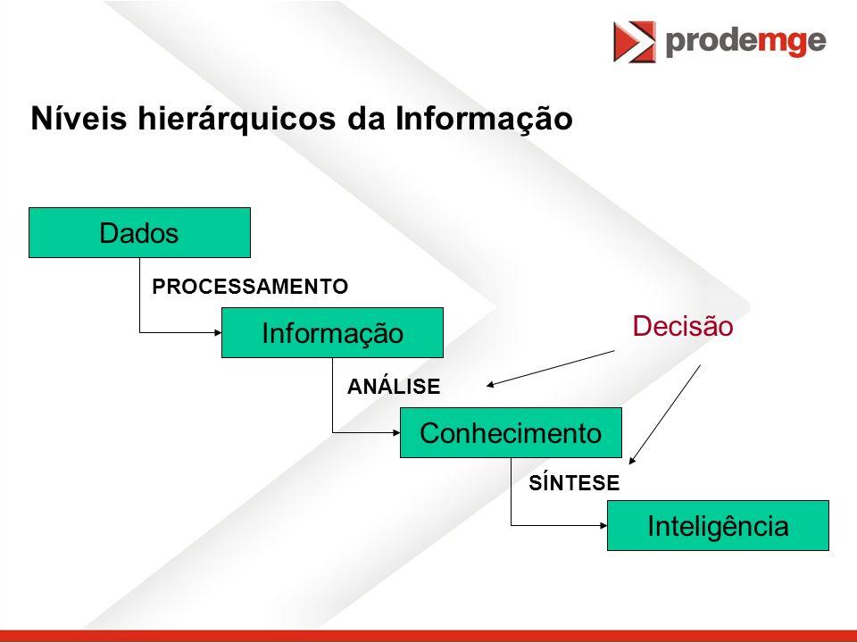 Níveis hierárquicos da Informação Dados Informação Conhecimento Inteligência PROCESSAMENTO ANÁLISE SÍNTESE Decisão