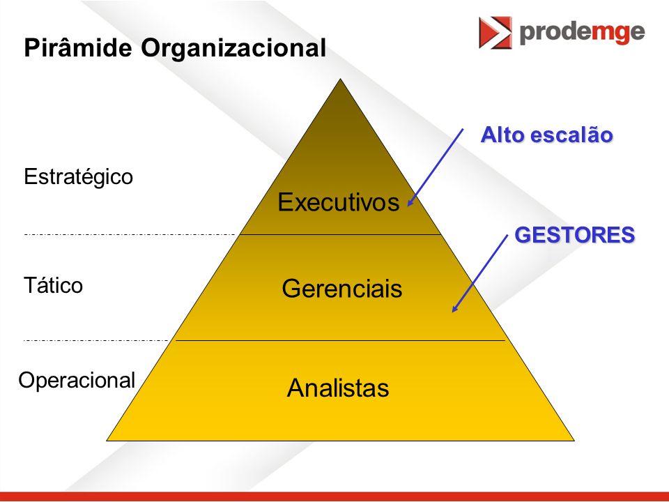 Pirâmide Organizacional Analistas GESTORES Tático Operacional Estratégico Executivos Gerenciais Alto escalão