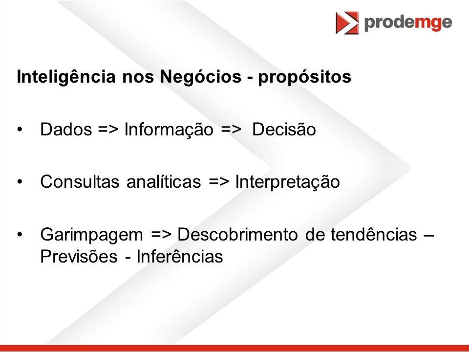 Inteligência nos Negócios - propósitos Dados => Informação => Decisão Consultas analíticas => Interpretação Garimpagem => Descobrimento de tendências