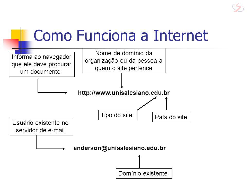 Como Funciona a Internet http://www.unisalesiano.edu.br Informa ao navegador que ele deve procurar um documento Nome de domínio da organização ou da p