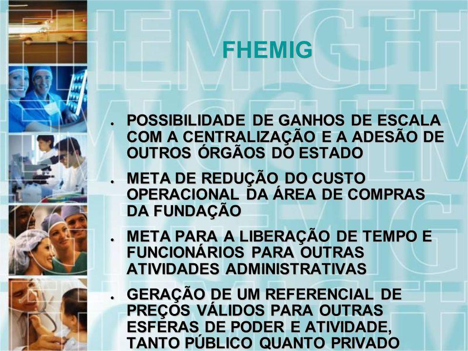 POSSIBILIDADE DE GANHOS DE ESCALA COM A CENTRALIZAÇÃO E A ADESÃO DE OUTROS ÓRGÃOS DO ESTADO POSSIBILIDADE DE GANHOS DE ESCALA COM A CENTRALIZAÇÃO E A ADESÃO DE OUTROS ÓRGÃOS DO ESTADO META DE REDUÇÃO DO CUSTO OPERACIONAL DA ÁREA DE COMPRAS DA FUNDAÇÃO META DE REDUÇÃO DO CUSTO OPERACIONAL DA ÁREA DE COMPRAS DA FUNDAÇÃO META PARA A LIBERAÇÃO DE TEMPO E FUNCIONÁRIOS PARA OUTRAS ATIVIDADES ADMINISTRATIVAS META PARA A LIBERAÇÃO DE TEMPO E FUNCIONÁRIOS PARA OUTRAS ATIVIDADES ADMINISTRATIVAS GERAÇÃO DE UM REFERENCIAL DE PREÇOS VÁLIDOS PARA OUTRAS ESFERAS DE PODER E ATIVIDADE, TANTO PÚBLICO QUANTO PRIVADO GERAÇÃO DE UM REFERENCIAL DE PREÇOS VÁLIDOS PARA OUTRAS ESFERAS DE PODER E ATIVIDADE, TANTO PÚBLICO QUANTO PRIVADO FHEMIG