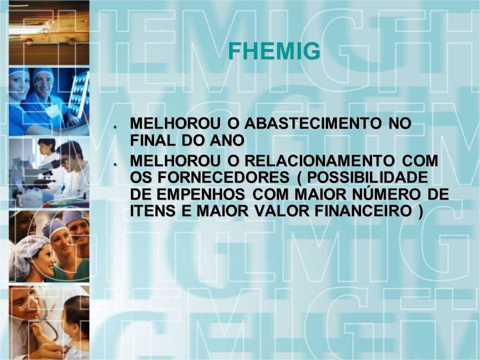 MELHOROU O ABASTECIMENTO NO FINAL DO ANO MELHOROU O ABASTECIMENTO NO FINAL DO ANO MELHOROU O RELACIONAMENTO COM OS FORNECEDORES ( POSSIBILIDADE DE EMPENHOS COM MAIOR NÚMERO DE ITENS E MAIOR VALOR FINANCEIRO ) MELHOROU O RELACIONAMENTO COM OS FORNECEDORES ( POSSIBILIDADE DE EMPENHOS COM MAIOR NÚMERO DE ITENS E MAIOR VALOR FINANCEIRO ) FHEMIG