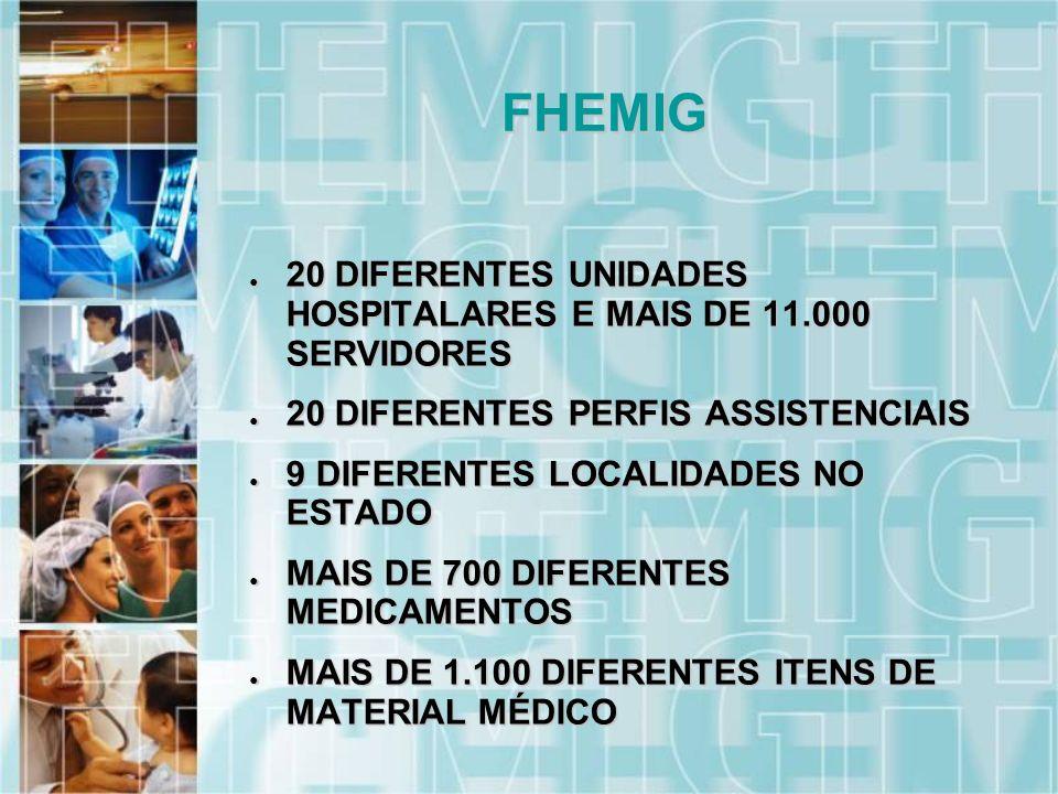 20 DIFERENTES UNIDADES HOSPITALARES E MAIS DE 11.000 SERVIDORES 20 DIFERENTES UNIDADES HOSPITALARES E MAIS DE 11.000 SERVIDORES 20 DIFERENTES PERFIS ASSISTENCIAIS 20 DIFERENTES PERFIS ASSISTENCIAIS 9 DIFERENTES LOCALIDADES NO ESTADO 9 DIFERENTES LOCALIDADES NO ESTADO MAIS DE 700 DIFERENTES MEDICAMENTOS MAIS DE 700 DIFERENTES MEDICAMENTOS MAIS DE 1.100 DIFERENTES ITENS DE MATERIAL MÉDICO MAIS DE 1.100 DIFERENTES ITENS DE MATERIAL MÉDICO FHEMIG