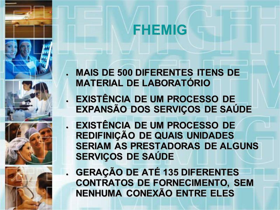 MAIS DE 500 DIFERENTES ITENS DE MATERIAL DE LABORATÓRIO MAIS DE 500 DIFERENTES ITENS DE MATERIAL DE LABORATÓRIO EXISTÊNCIA DE UM PROCESSO DE EXPANSÃO DOS SERVIÇOS DE SAÚDE EXISTÊNCIA DE UM PROCESSO DE EXPANSÃO DOS SERVIÇOS DE SAÚDE EXISTÊNCIA DE UM PROCESSO DE REDIFINIÇÃO DE QUAIS UNIDADES SERIAM AS PRESTADORAS DE ALGUNS SERVIÇOS DE SAÚDE EXISTÊNCIA DE UM PROCESSO DE REDIFINIÇÃO DE QUAIS UNIDADES SERIAM AS PRESTADORAS DE ALGUNS SERVIÇOS DE SAÚDE GERAÇÃO DE ATÉ 135 DIFERENTES CONTRATOS DE FORNECIMENTO, SEM NENHUMA CONEXÃO ENTRE ELES GERAÇÃO DE ATÉ 135 DIFERENTES CONTRATOS DE FORNECIMENTO, SEM NENHUMA CONEXÃO ENTRE ELES TODOS OS CONTRATOS VIGORANDO SOMENTEATÉ 31/12 DO ANO EM CURSO TODOS OS CONTRATOS VIGORANDO SOMENTEATÉ 31/12 DO ANO EM CURSO FHEMIG