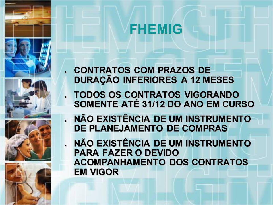 CONTRATOS COM PRAZOS DE DURAÇÃO INFERIORES A 12 MESES CONTRATOS COM PRAZOS DE DURAÇÃO INFERIORES A 12 MESES TODOS OS CONTRATOS VIGORANDO SOMENTE ATÉ 31/12 DO ANO EM CURSO TODOS OS CONTRATOS VIGORANDO SOMENTE ATÉ 31/12 DO ANO EM CURSO NÃO EXISTÊNCIA DE UM INSTRUMENTO DE PLANEJAMENTO DE COMPRAS NÃO EXISTÊNCIA DE UM INSTRUMENTO DE PLANEJAMENTO DE COMPRAS NÃO EXISTÊNCIA DE UM INSTRUMENTO PARA FAZER O DEVIDO ACOMPANHAMENTO DOS CONTRATOS EM VIGOR NÃO EXISTÊNCIA DE UM INSTRUMENTO PARA FAZER O DEVIDO ACOMPANHAMENTO DOS CONTRATOS EM VIGOR FHEMIG