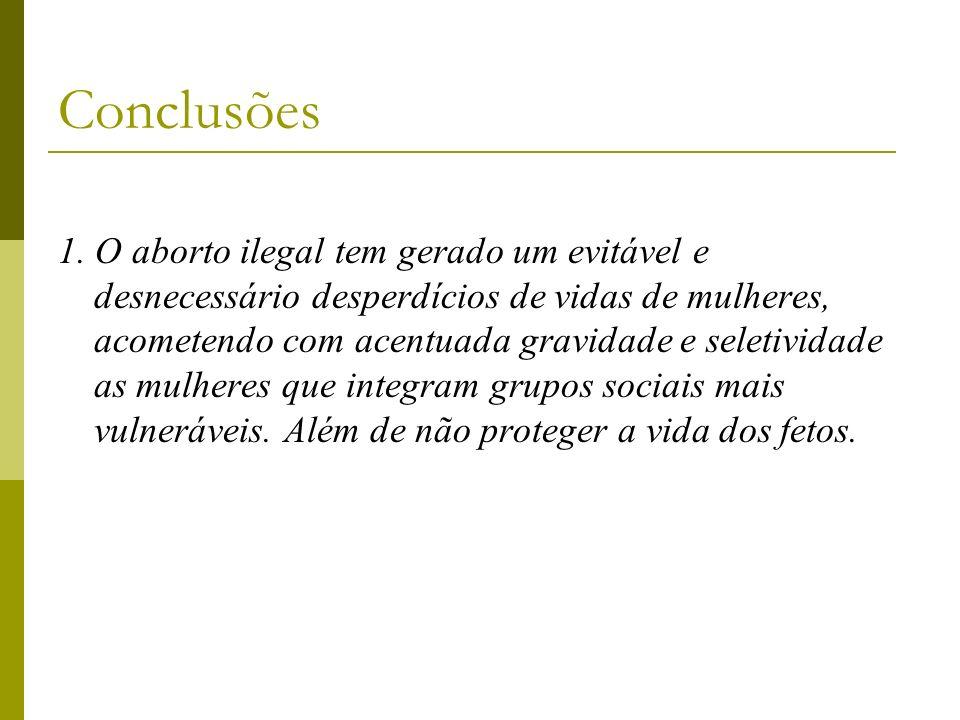 Conclusões 1. O aborto ilegal tem gerado um evitável e desnecessário desperdícios de vidas de mulheres, acometendo com acentuada gravidade e seletivid