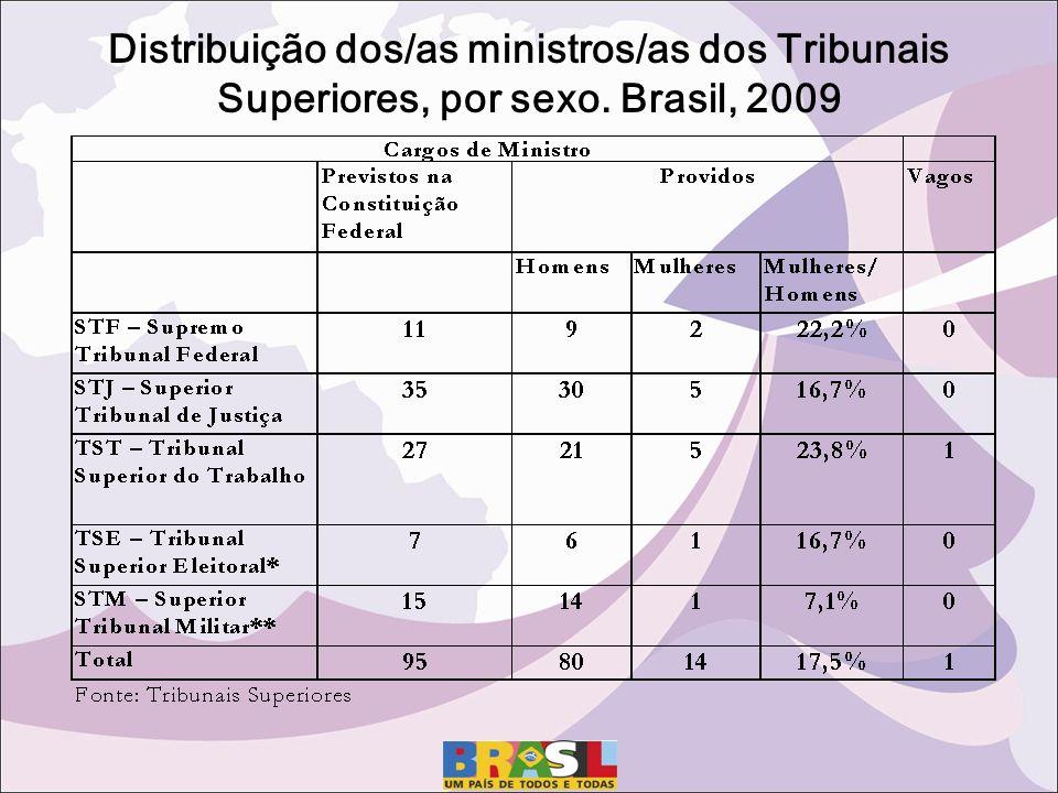 Distribuição dos/as ministros/as dos Tribunais Superiores, por sexo. Brasil, 2009