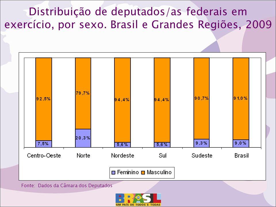 Distribuição de deputados/as federais em exercício, por sexo.