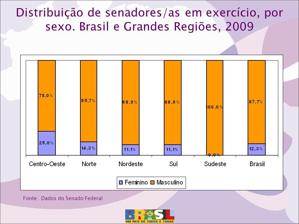 Distribuição de senadores/as em exercício, por sexo.