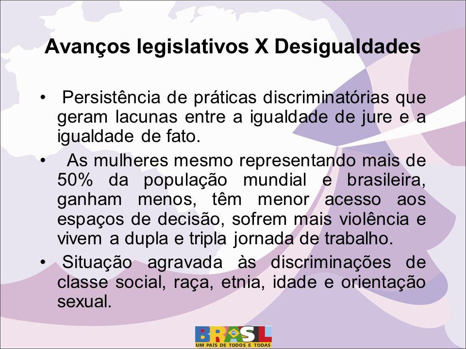 Avanços legislativos X Desigualdades Persistência de práticas discriminatórias que geram lacunas entre a igualdade de jure e a igualdade de fato.