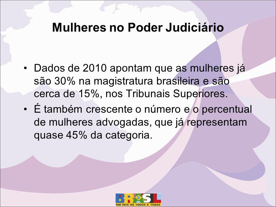 Mulheres no Poder Judiciário Dados de 2010 apontam que as mulheres j á são 30% na magistratura brasileira e são cerca de 15%, nos Tribunais Superiores.
