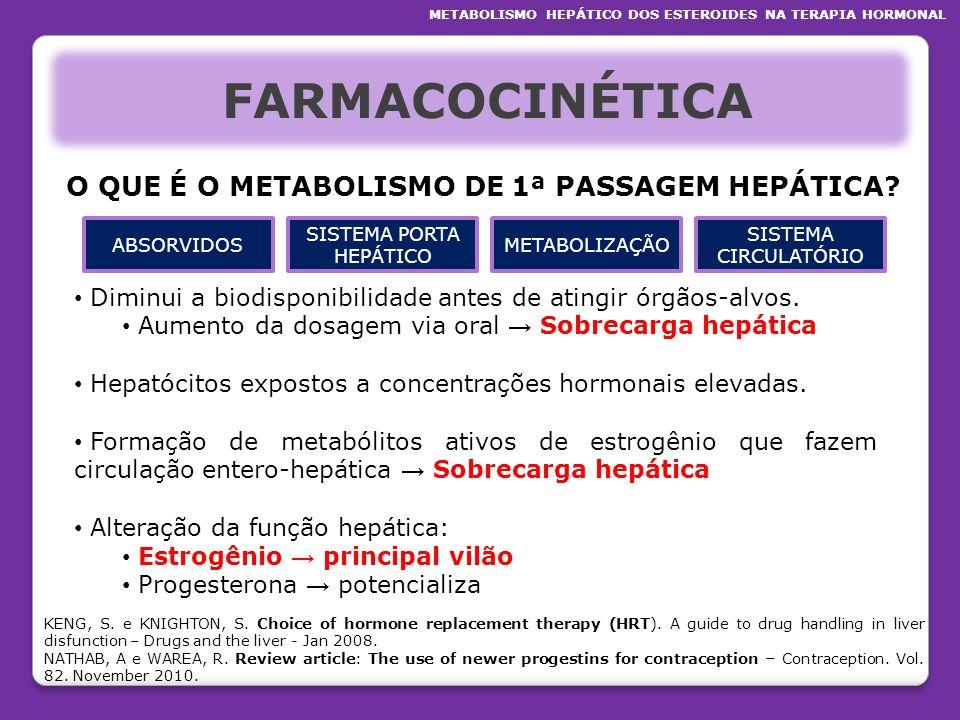 FARMACOCINÉTICA O QUE É O METABOLISMO DE 1ª PASSAGEM HEPÁTICA? SISTEMA PORTA HEPÁTICO SISTEMA CIRCULATÓRIO ABSORVIDOSMETABOLIZAÇÃO Diminui a biodispon