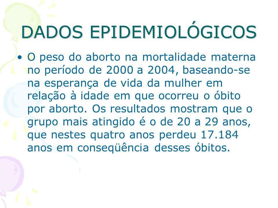 DADOS EPIDEMIOLÓGICOS O peso do aborto na mortalidade materna no período de 2000 a 2004, baseando-se na esperança de vida da mulher em relação à idade