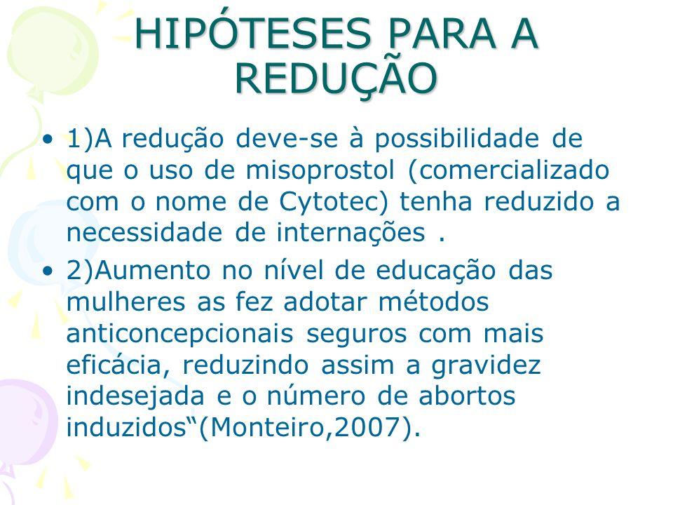 HIPÓTESES PARA A REDUÇÃO 1)A redução deve-se à possibilidade de que o uso de misoprostol (comercializado com o nome de Cytotec) tenha reduzido a neces