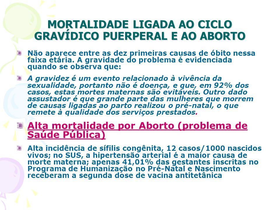 MORTALIDADE LIGADA AO CICLO GRAVÍDICO PUERPERAL E AO ABORTO Não aparece entre as dez primeiras causas de óbito nessa faixa etária. A gravidade do prob
