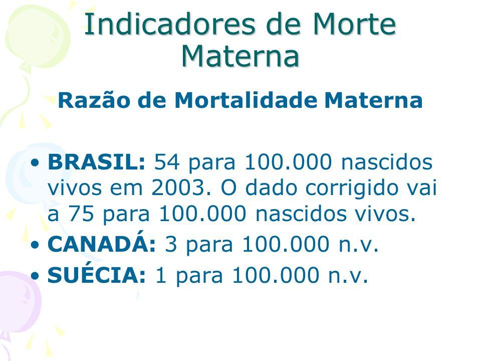 Indicadores de Morte Materna Razão de Mortalidade Materna BRASIL: 54 para 100.000 nascidos vivos em 2003. O dado corrigido vai a 75 para 100.000 nasci