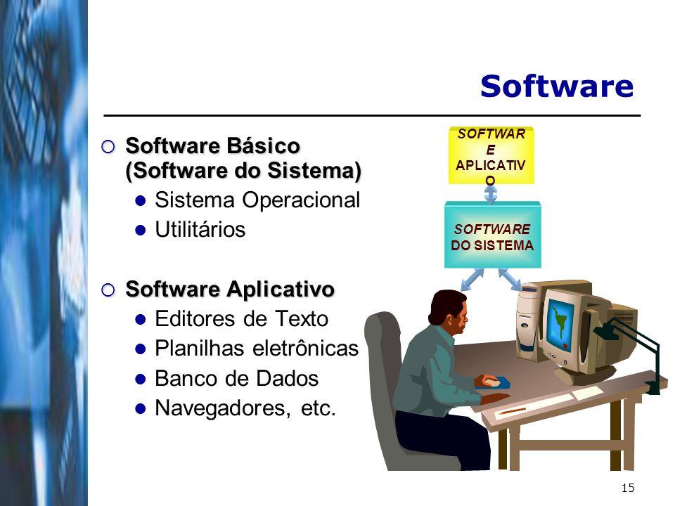 15 SOFTWARE DO SISTEMA SOFTWAR E APLICATIV O Software Software Básico (Software do Sistema) Software Básico (Software do Sistema) Sistema Operacional Utilitários Software Aplicativo Software Aplicativo Editores de Texto Planilhas eletrônicas Banco de Dados Navegadores, etc.