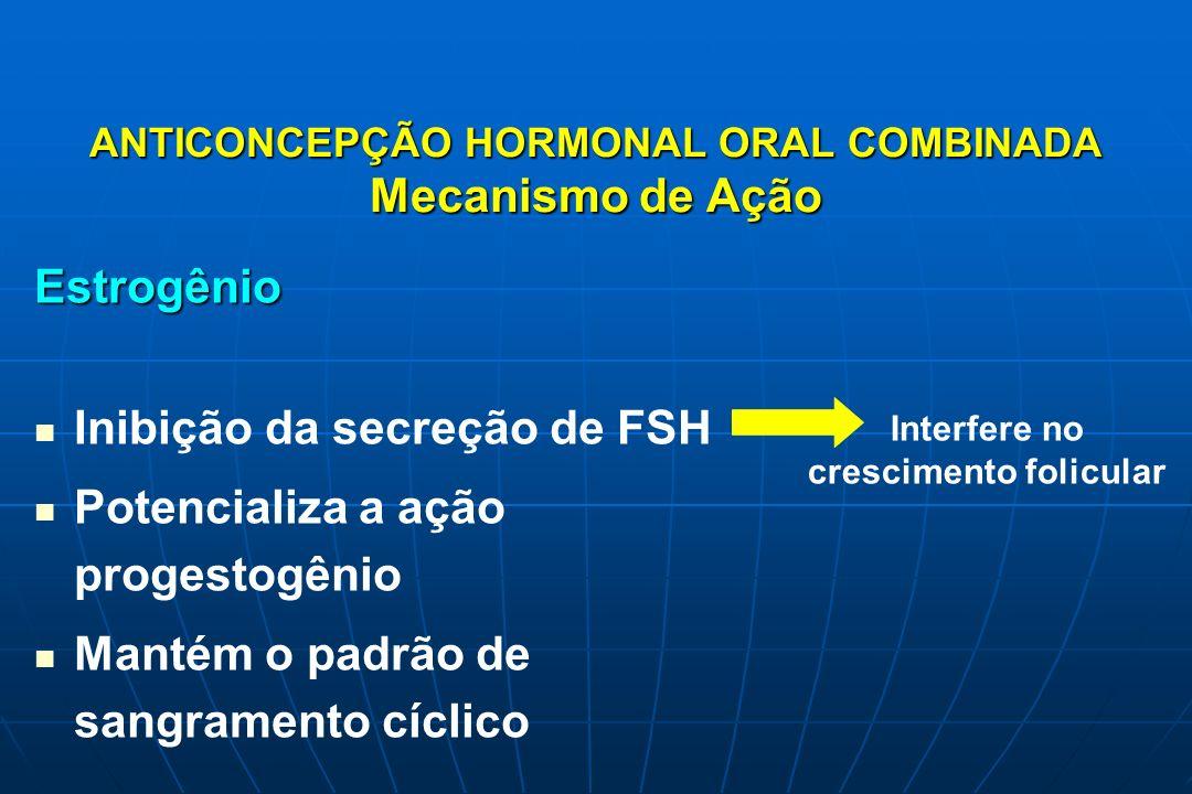 ANTICONCEPÇÃO HORMONAL ORAL COMBINADA Mecanismo de Ação Progestogênio Inibição da secreção de LH Inibição da secreção de LH Alteração do muco cervical Alteração do muco cervical Atrofia das glândulas endometriais Atrofia das glândulas endometriais Alterações da motilidade e secreção das trompas Alterações da motilidade e secreção das trompas Inibe ovulação Muco hostil para ascensão de SPTZ Interfere na implantação Impede o transporte do oócito / embrião