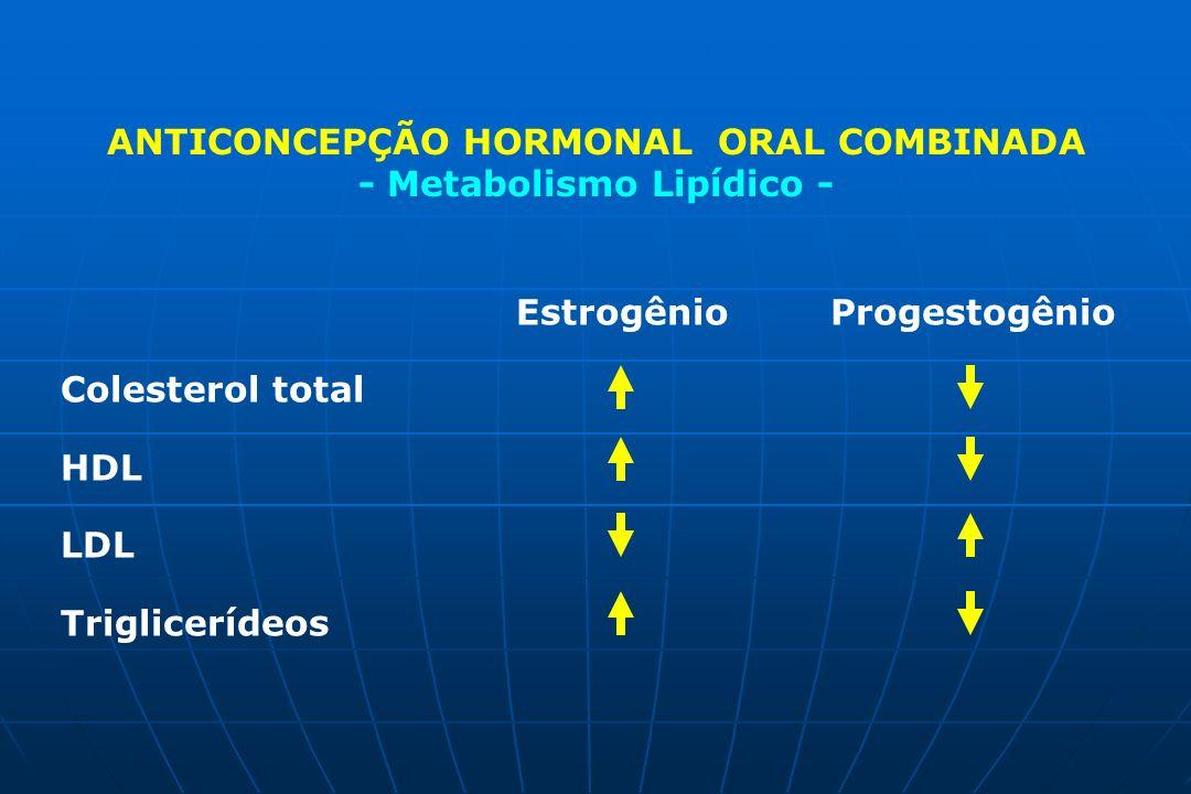 Colesterol total HDL LDL Triglicerídeos ANTICONCEPÇÃO HORMONAL ORAL COMBINADA - Metabolismo Lipídico - Estrogênio Progestogênio