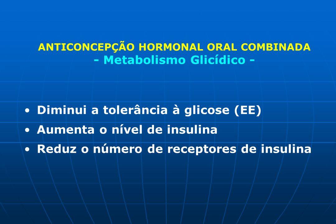 Diminui a tolerância à glicose (EE) Aumenta o nível de insulina Reduz o número de receptores de insulina ANTICONCEPÇÃO HORMONAL ORAL COMBINADA - Metab