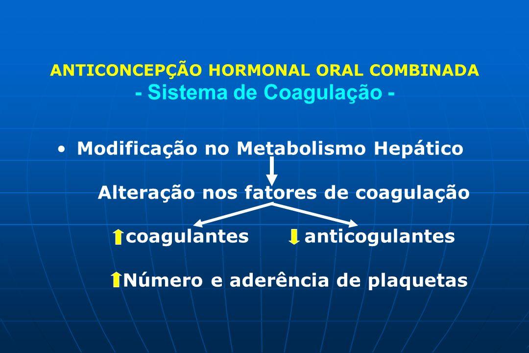 Modificação no Metabolismo Hepático Alteração nos fatores de coagulação coagulantes anticogulantes Número e aderência de plaquetas ANTICONCEPÇÃO HORMO