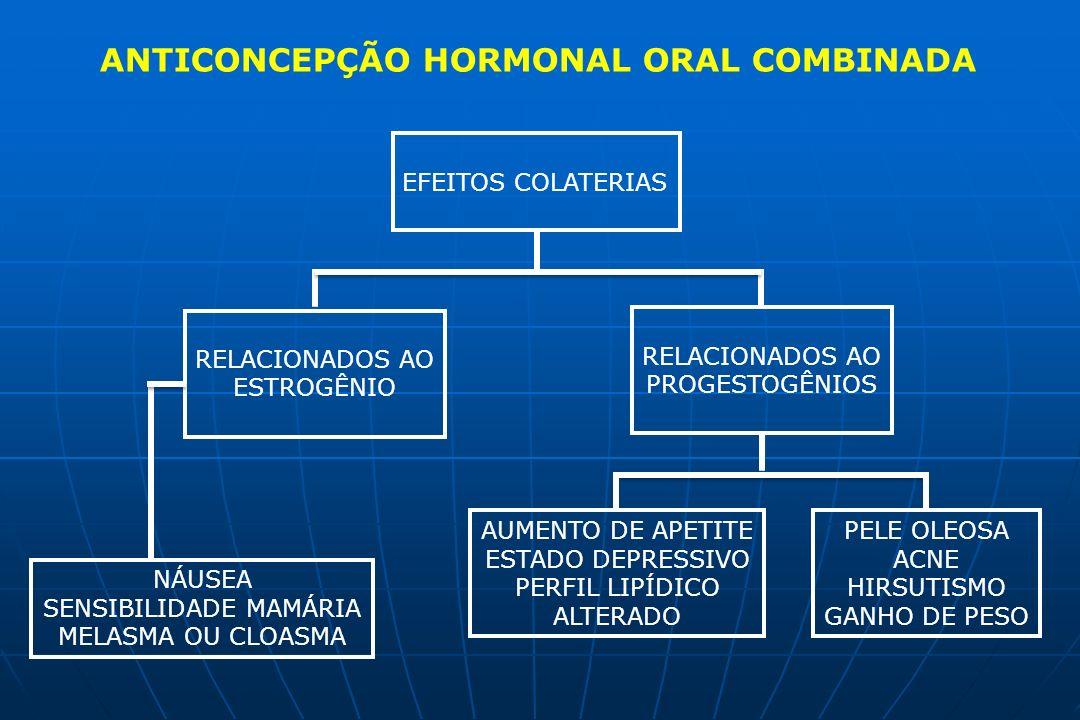 ANTICONCEPÇÃO HORMONAL ORAL COMBINADA EFEITOS COLATERIAS RELACIONADOS AO ESTROGÊNIO RELACIONADOS AO PROGESTOGÊNIOS AUMENTO DE APETITE ESTADO DEPRESSIV