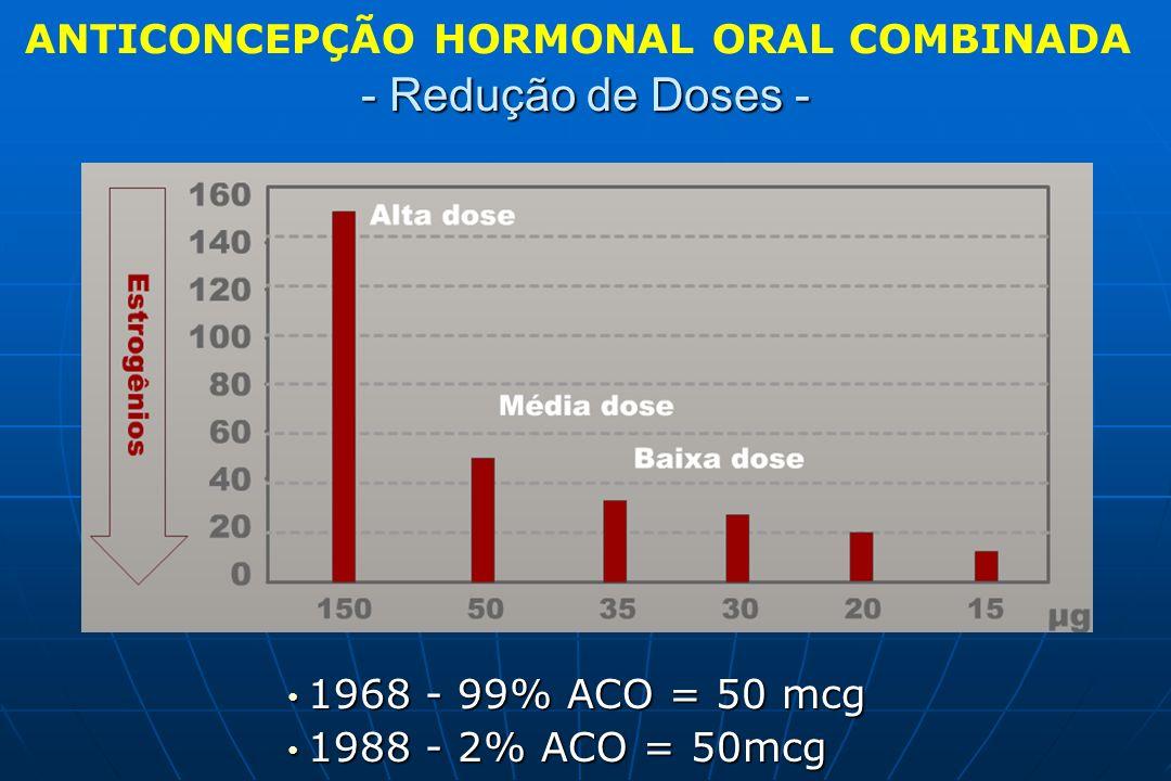 - Redução de Doses - ANTICONCEPÇÃO HORMONAL ORAL COMBINADA 1968 - 99% ACO = 50 mcg 1968 - 99% ACO = 50 mcg 1988 - 2% ACO = 50mcg 1988 - 2% ACO = 50mcg