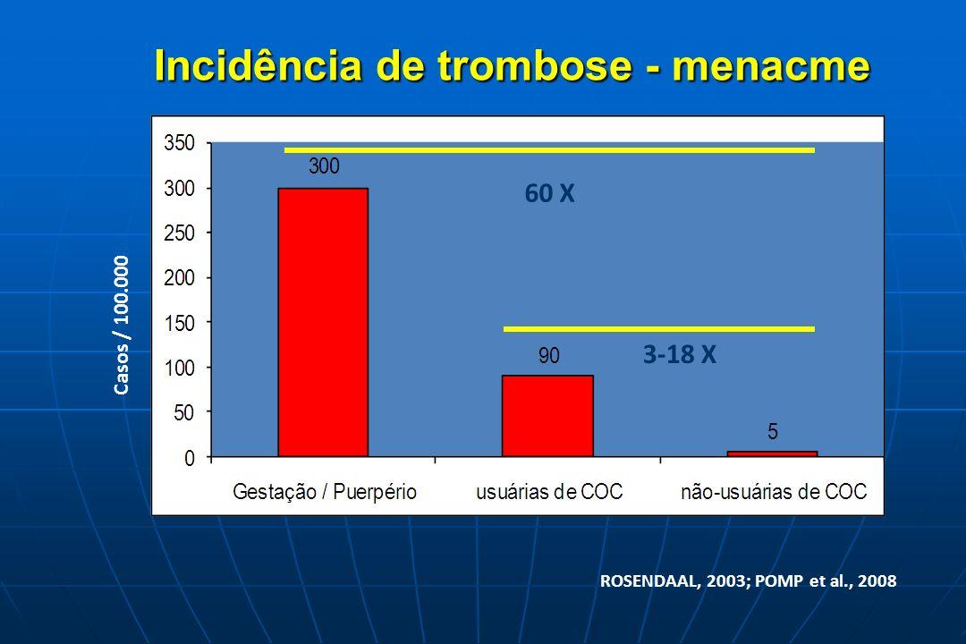 60 X 3-18 X Incidência de trombose - menacme Casos / 100.000 ROSENDAAL, 2003; POMP et al., 2008