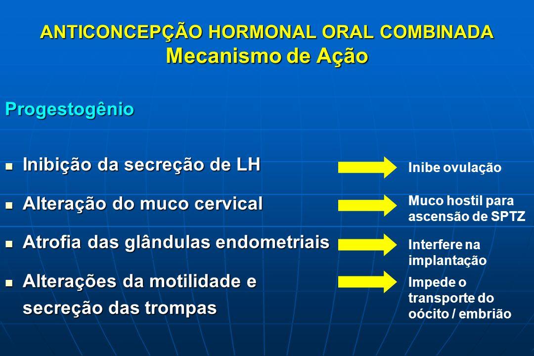 ANTICONCEPÇÃO HORMONAL ORAL COMBINADA Mecanismo de Ação Progestogênio Inibição da secreção de LH Inibição da secreção de LH Alteração do muco cervical
