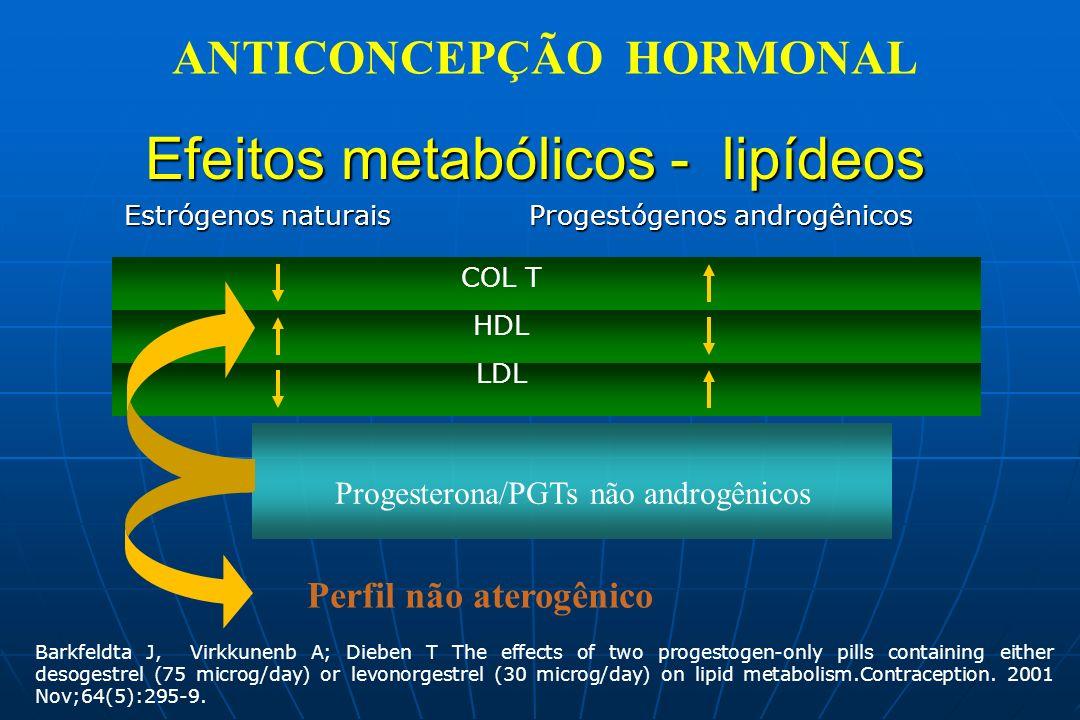 Efeitos metabólicos - lipídeos Estrógenos naturais Progestógenos androgênicos Estrógenos naturais Progestógenos androgênicos COL T HDL LDL Perfil não