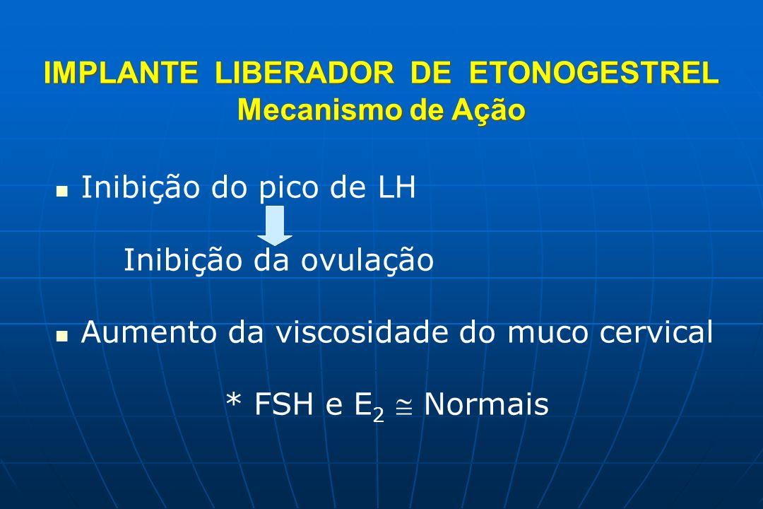IMPLANTE LIBERADOR DE ETONOGESTREL Mecanismo de Ação IMPLANTE LIBERADOR DE ETONOGESTREL Mecanismo de Ação Inibição do pico de LH Inibição da ovulação