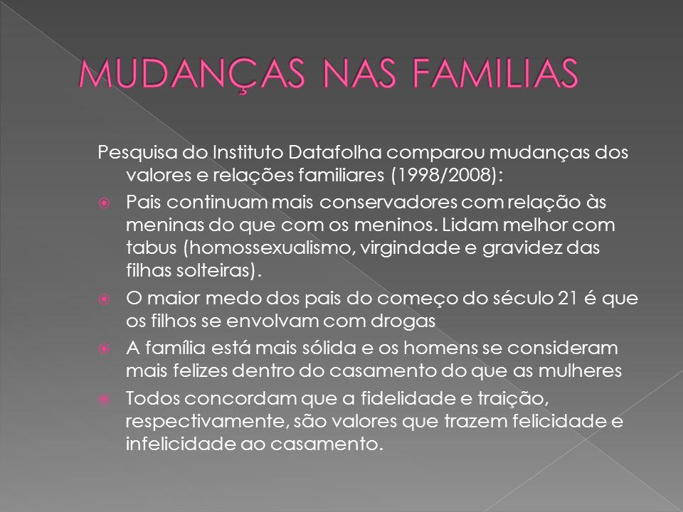 Pesquisa do Instituto Datafolha comparou mudanças dos valores e relações familiares (1998/2008): Pais continuam mais conservadores com relação às meni