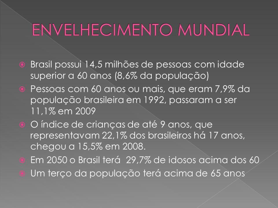 Brasil possui 14,5 milhões de pessoas com idade superior a 60 anos (8,6% da população) Pessoas com 60 anos ou mais, que eram 7,9% da população brasile