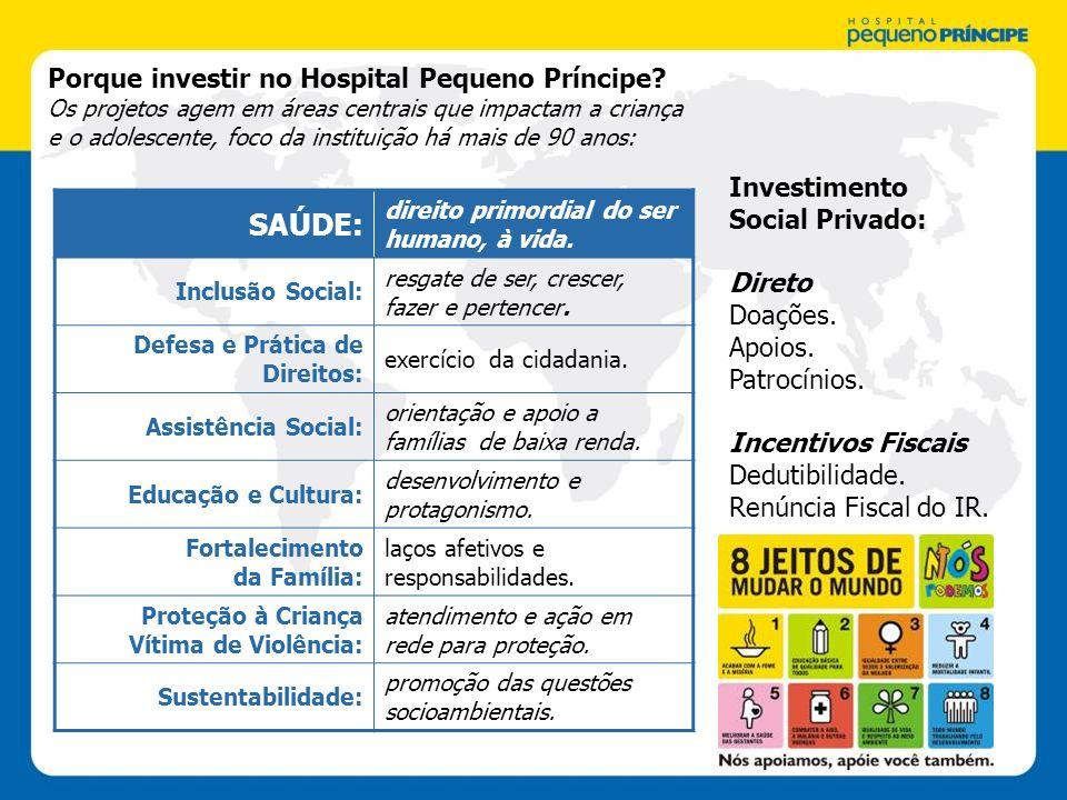 Porque investir no Hospital Pequeno Príncipe? Os projetos agem em áreas centrais que impactam a criança e o adolescente, foco da instituição há mais d