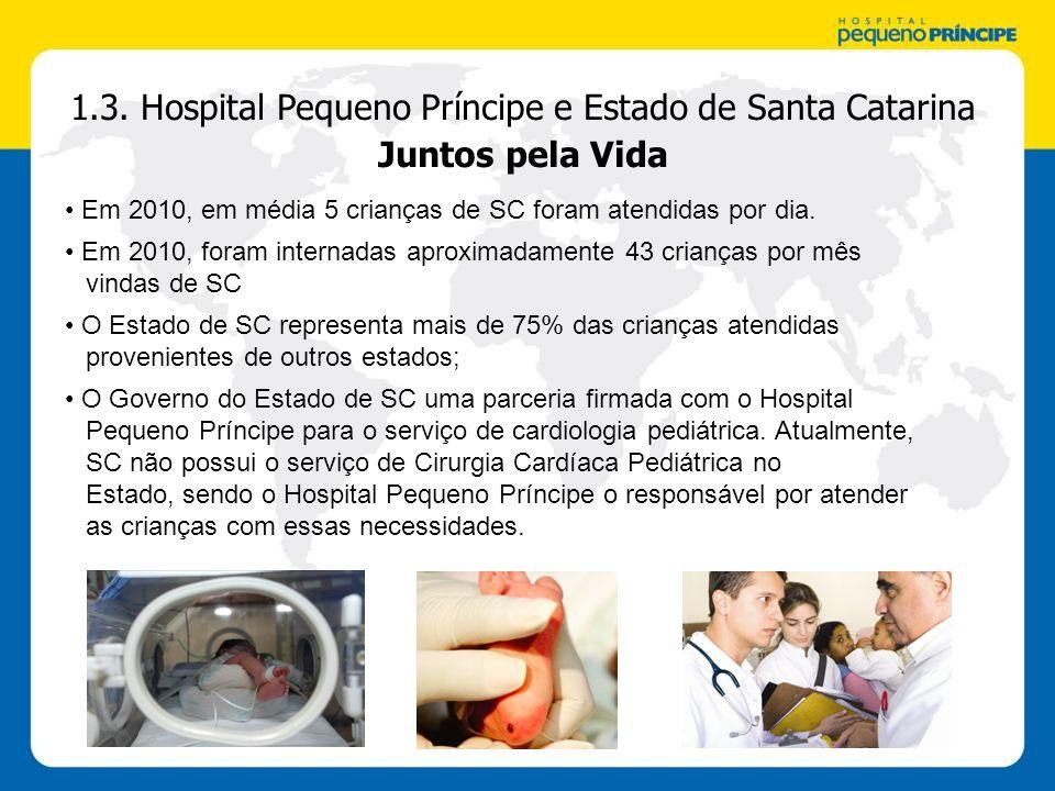 1.3. Hospital Pequeno Príncipe e Estado de Santa Catarina Juntos pela Vida Em 2010, em média 5 crianças de SC foram atendidas por dia. Em 2010, foram