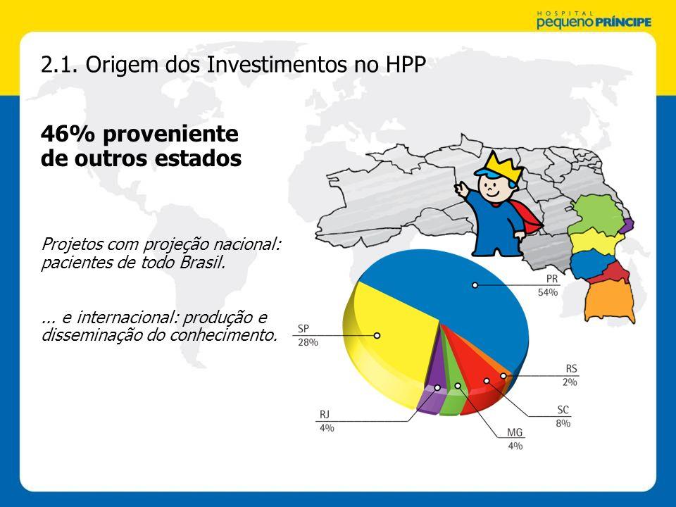 2.1. Origem dos Investimentos no HPP 46% proveniente de outros estados Projetos com projeção nacional: pacientes de todo Brasil.... e internacional: p