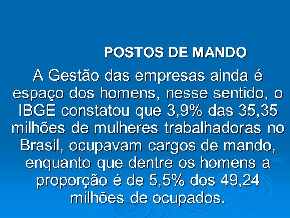 POSTOS DE MANDO A Gestão das empresas ainda é espaço dos homens, nesse sentido, o IBGE constatou que 3,9% das 35,35 milhões de mulheres trabalhadoras no Brasil, ocupavam cargos de mando, enquanto que dentre os homens a proporção é de 5,5% dos 49,24 milhões de ocupados.