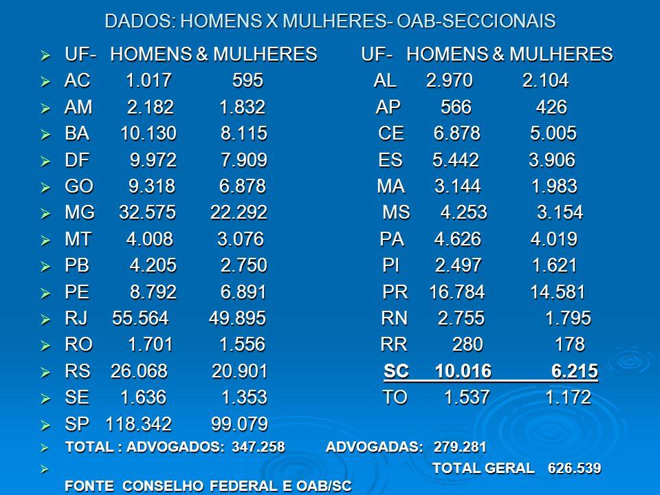 DADOS: HOMENS X MULHERES- OAB-SECCIONAIS UF- HOMENS & MULHERES UF- HOMENS & MULHERES UF- HOMENS & MULHERES UF- HOMENS & MULHERES AC 1.017 595 AL 2.970