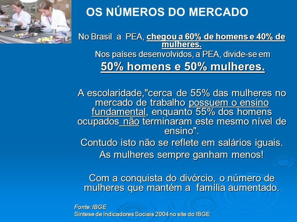 No Brasil a PEA, chegou a 60% de homens e 40% de mulheres.