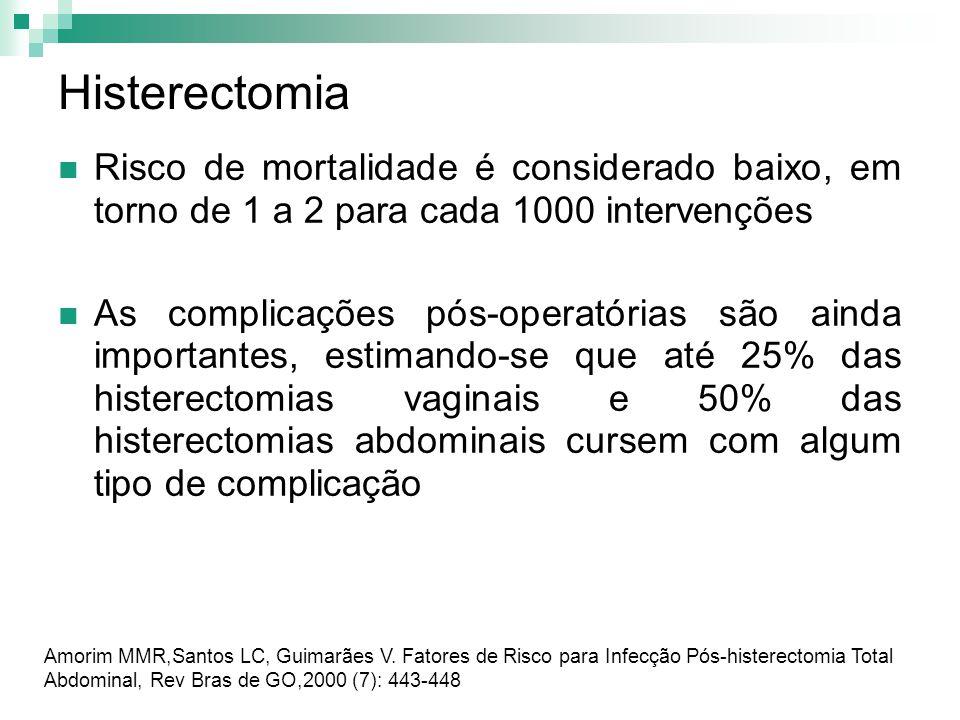 Histerectomia Risco de mortalidade é considerado baixo, em torno de 1 a 2 para cada 1000 intervenções As complicações pós-operatórias são ainda import