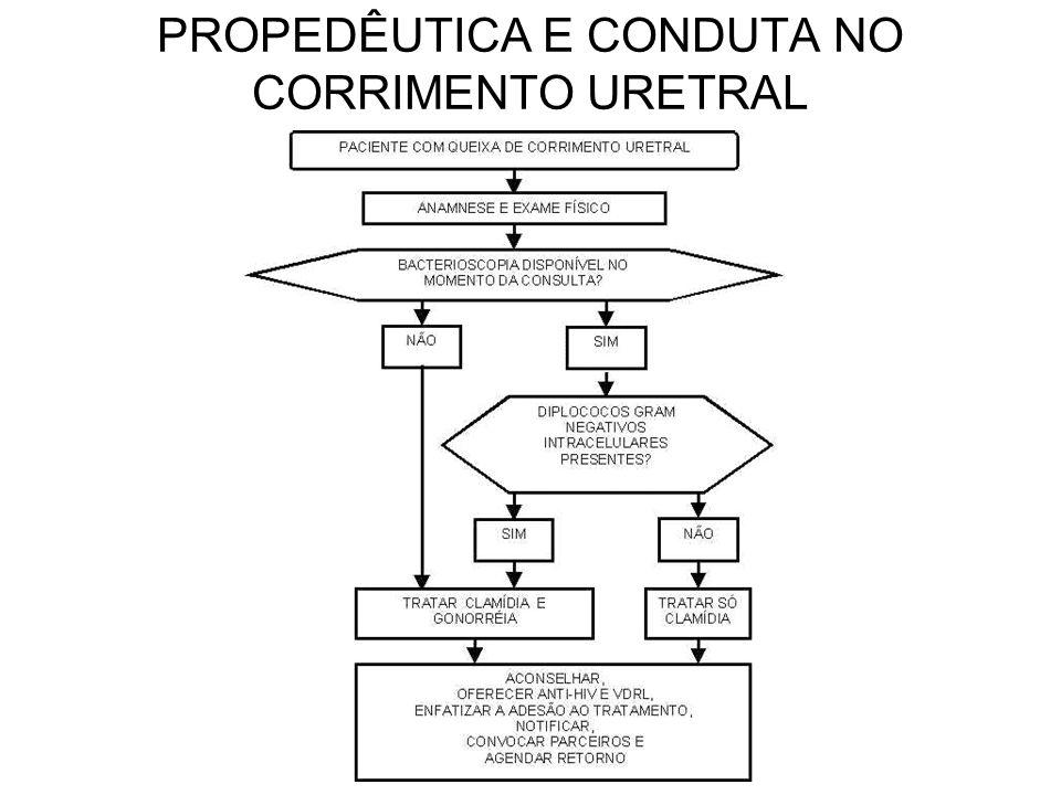PROPEDÊUTICA E CONDUTA NO CORRIMENTO URETRAL