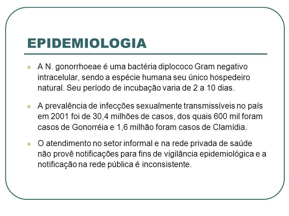 EPIDEMIOLOGIA A N. gonorrhoeae é uma bactéria diplococo Gram negativo intracelular, sendo a espécie humana seu único hospedeiro natural. Seu período d