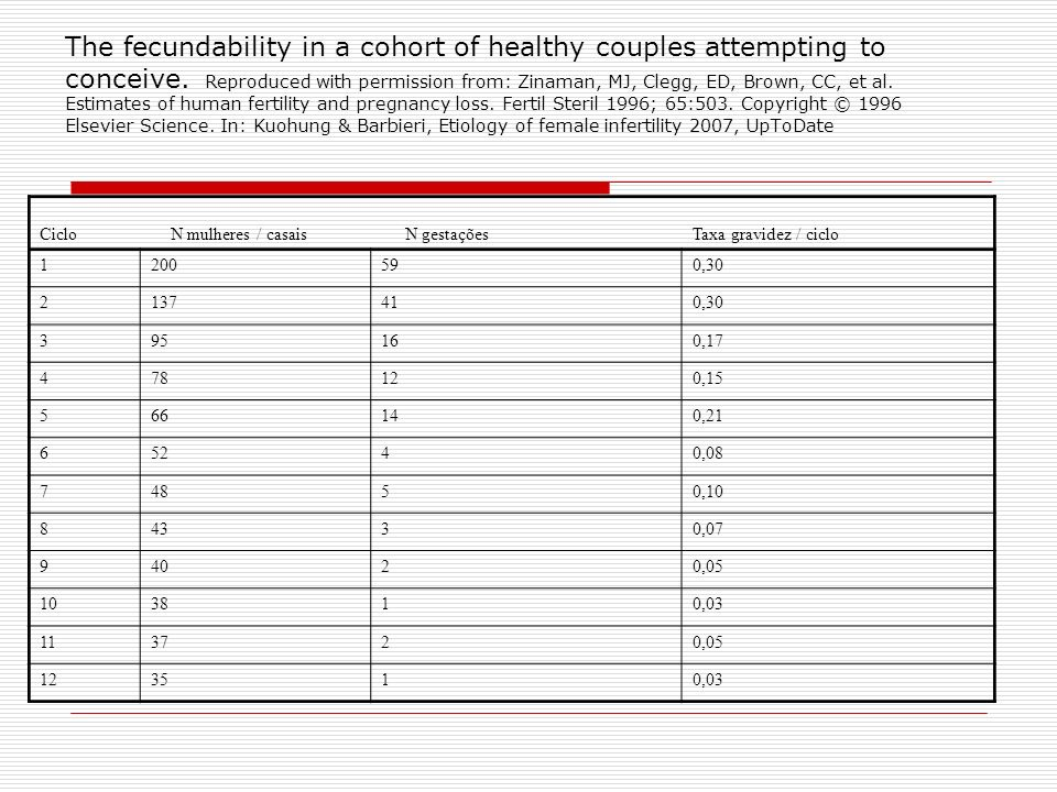 The fecundability in a cohort of healthy couples attempting to conceive. Reproduced with permission from: Zinaman, MJ, Clegg, ED, Brown, CC, et al. Es
