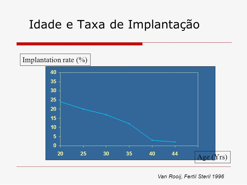 Idade e Taxa de Implantação Van Rooij, Fertil Steril 1996 Implantation rate (%) Age (Yrs)