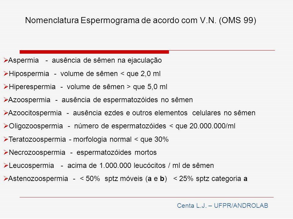 Nomenclatura Espermograma de acordo com V.N. (OMS 99) Aspermia - ausência de sêmen na ejaculação Hipospermia - volume de sêmen < que 2,0 ml Hiperesper