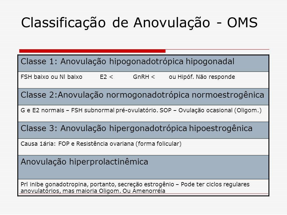 Classificação de Anovulação - OMS Classe 1: Anovulação hipogonadotrópica hipogonadal FSH baixo ou Nl baixo E2 < GnRH < ou Hipóf. Não responde Classe 2