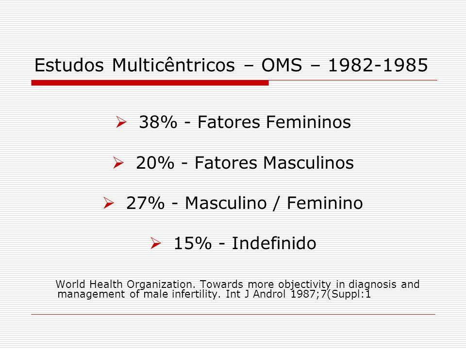 Estudos Multicêntricos – OMS – 1982-1985 38% - Fatores Femininos 20% - Fatores Masculinos 27% - Masculino / Feminino 15% - Indefinido World Health Org