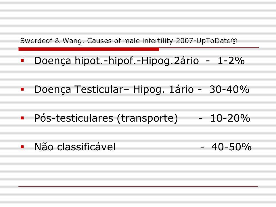 Swerdeof & Wang. Causes of male infertility 2007-UpToDate® Doença hipot.-hipof.-Hipog.2ário - 1-2% Doença Testicular– Hipog. 1ário - 30-40% Pós-testic